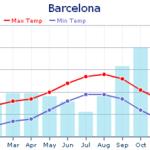 Barcelona-Weather