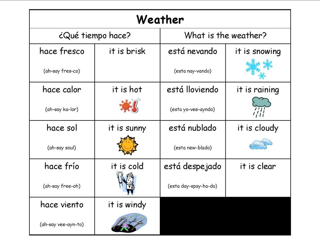 Weather in spanish Vreme, Letni Časi